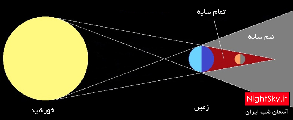 lunar eclipses diagram 01